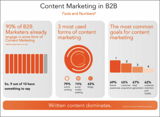B2B-Content-Marketing in den USA