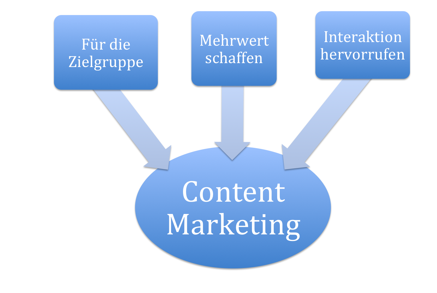 gelungenes Content Marketing