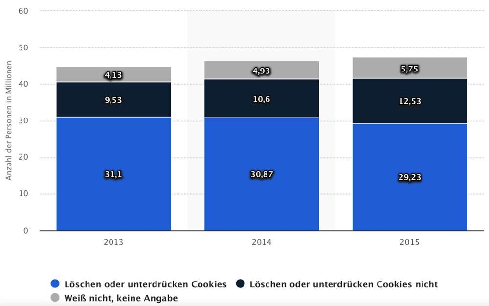 Grafik zu Cookie-Nutzung