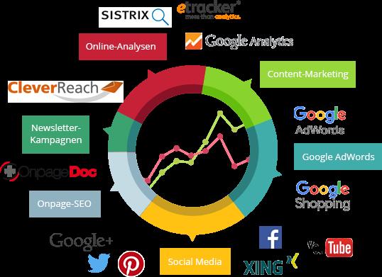 online-marketing-leistungen