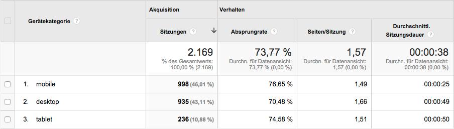 Statistiken Mobile Nutzung in Google Analytics